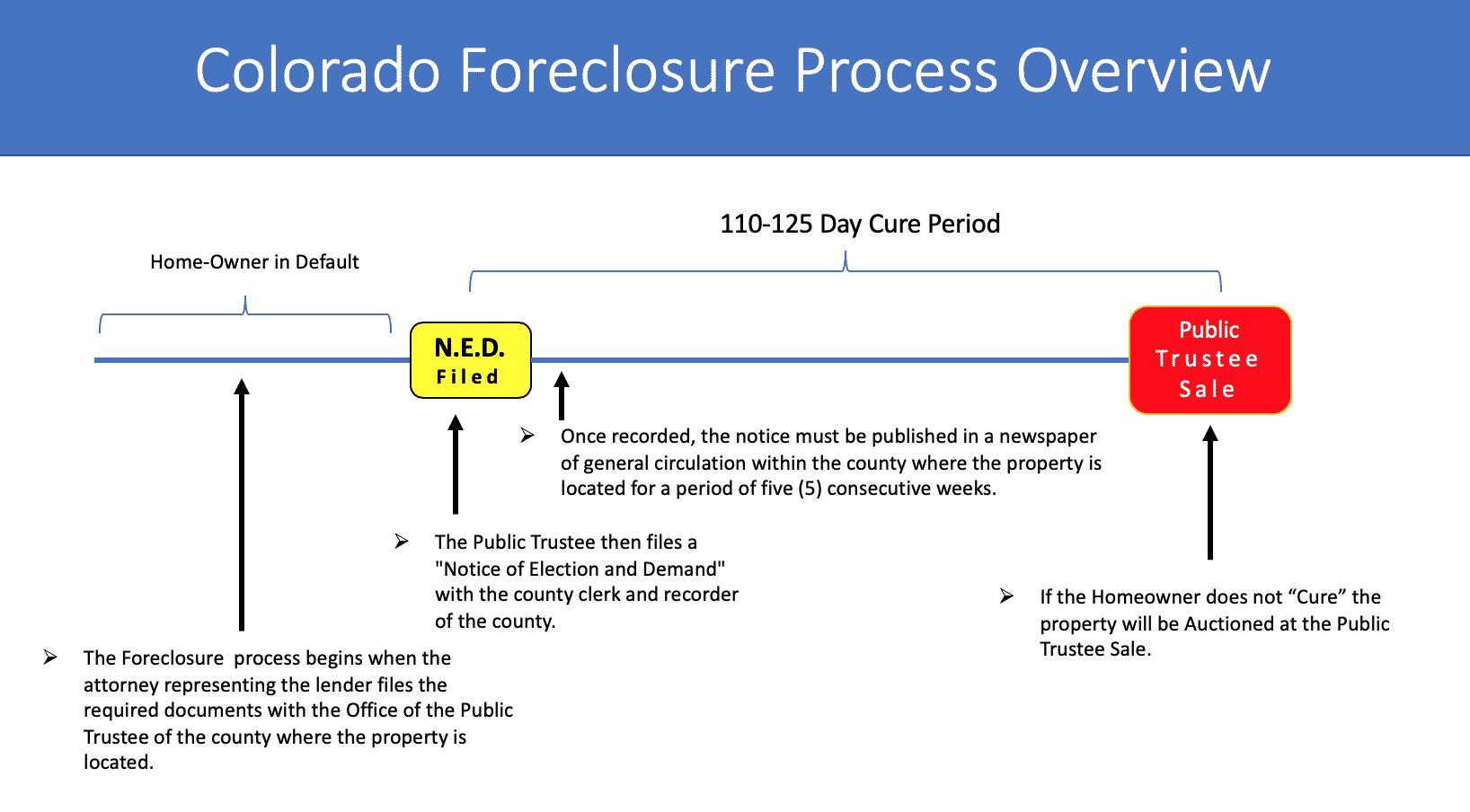 Colorado Foreclosure Process Overview