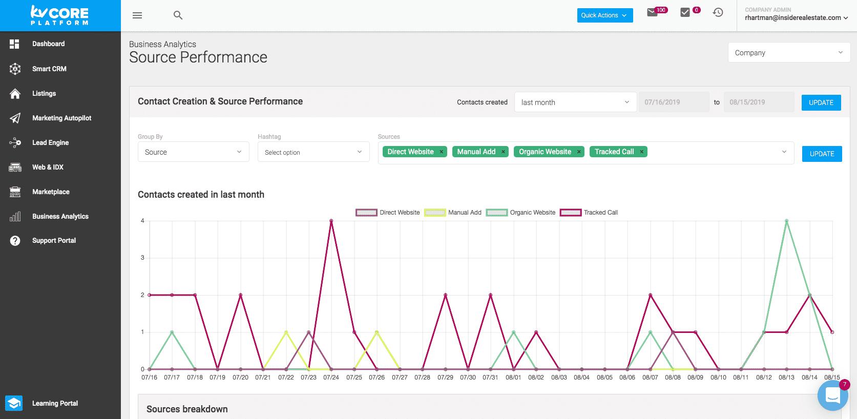 kvCORE Reports & Analytics