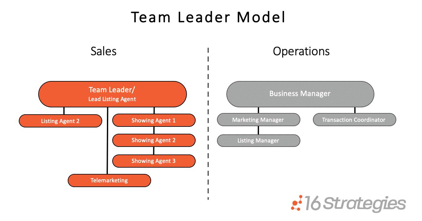 Team Leader Model