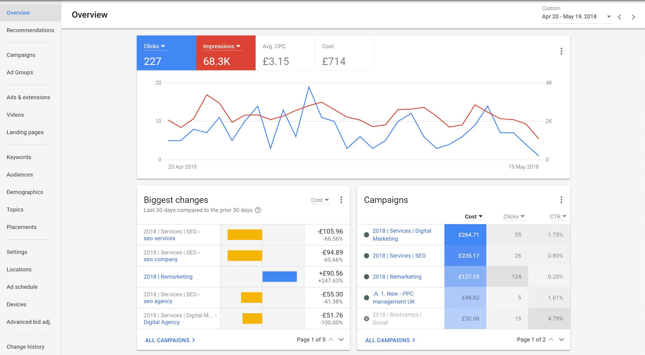 Google PPC Leads Dashboard