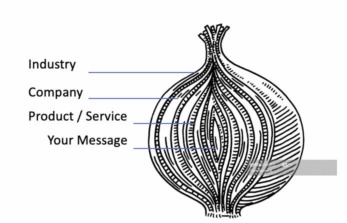 Peeling Back The Onion