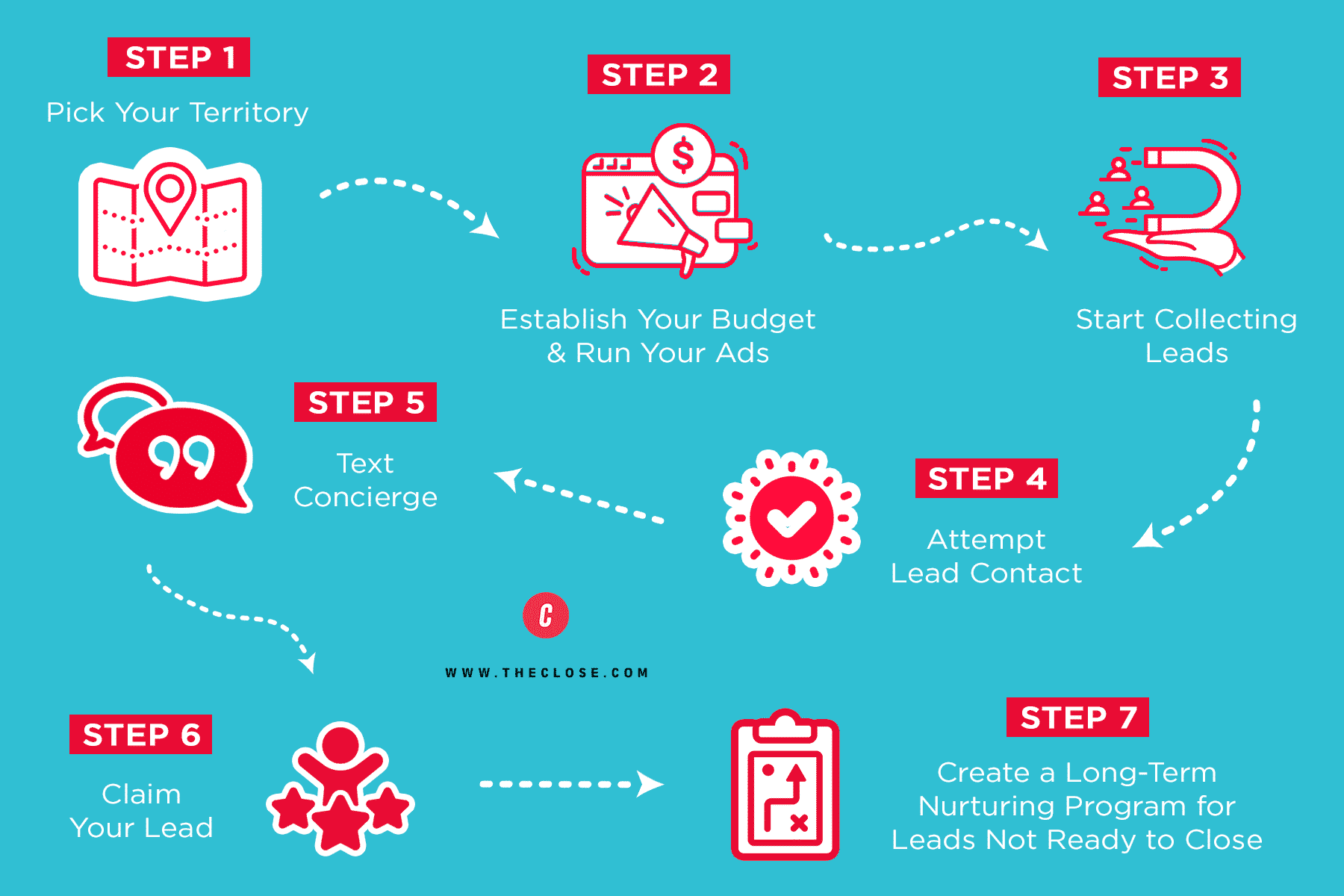 How Does BoldLeads Work Graphic