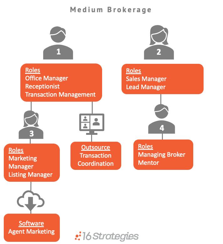 Medium Brokerage Graphic