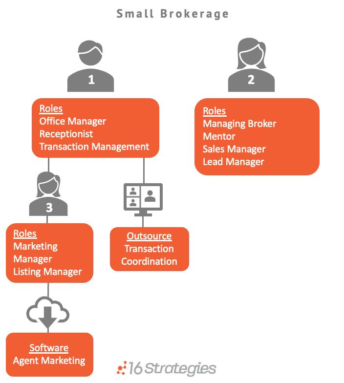 Small Brokerage Graphic