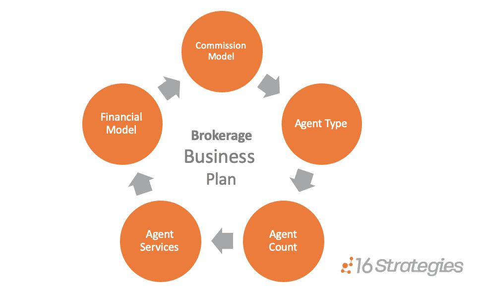 Brokerages Business Plan