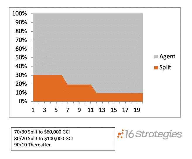 The Graduated Split Agent Compensation Model