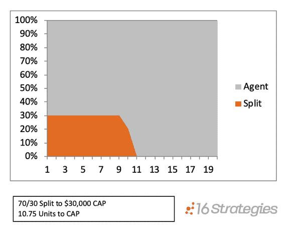 The Split to a Cap Agent Compensation Model