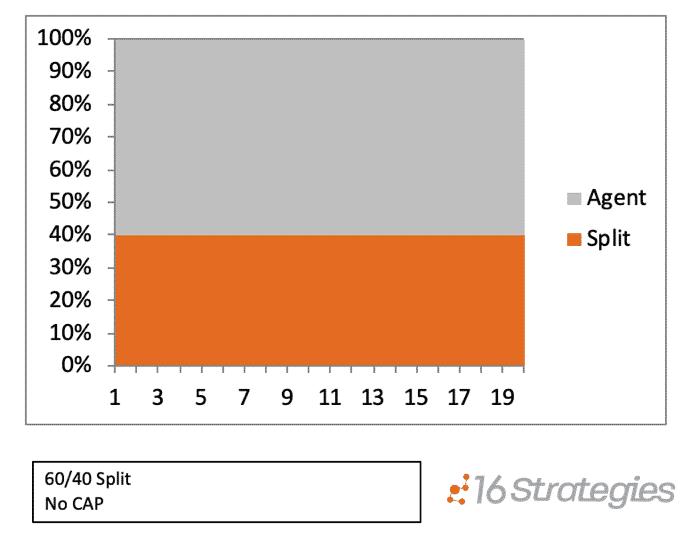 The Traditional Split Agent Compensation Model