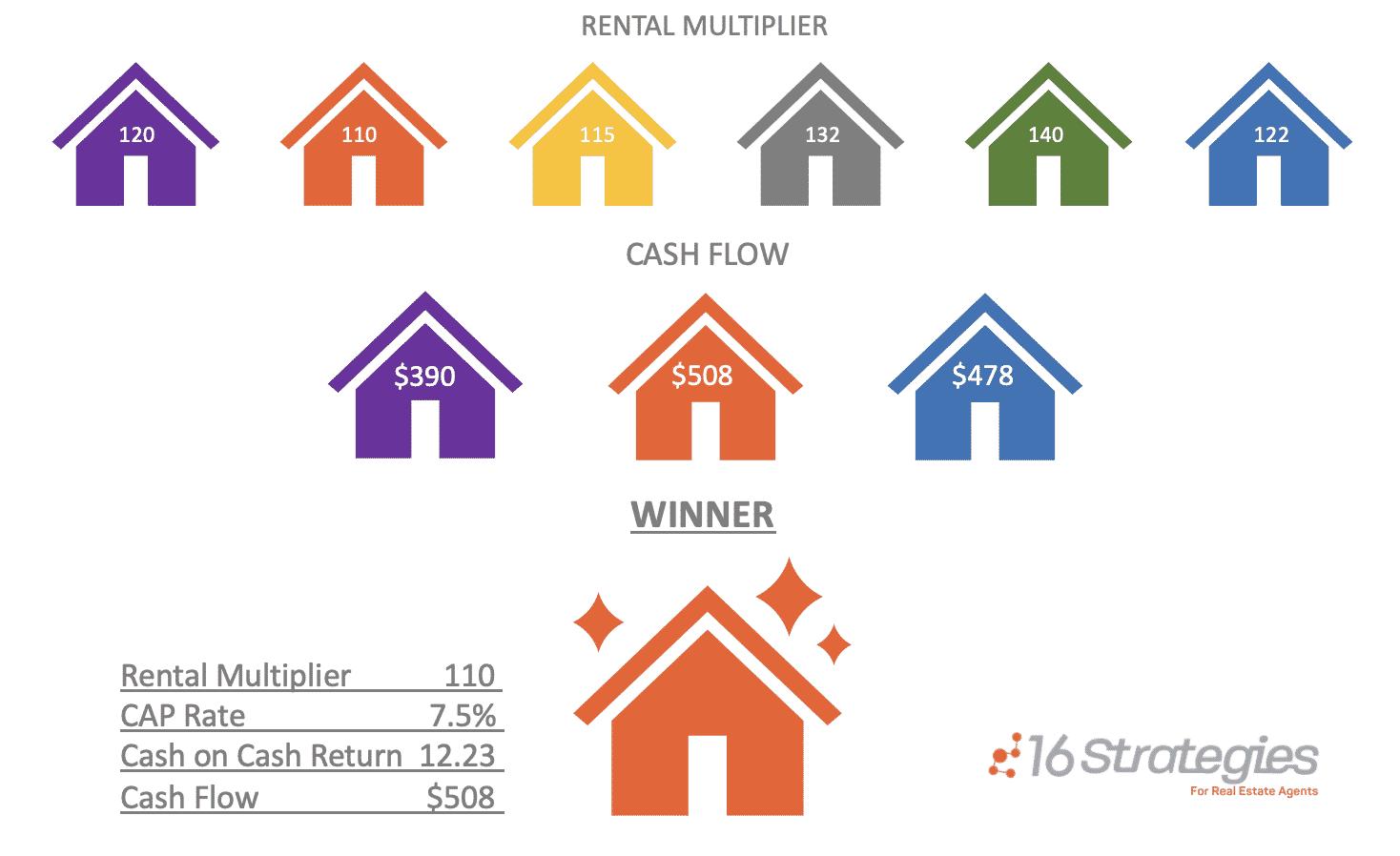 Rental Multiplier infographics