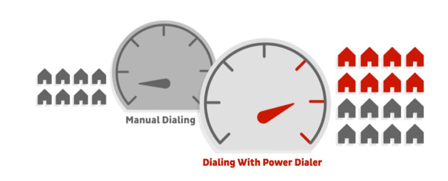 REDX + Power Dialer graphic