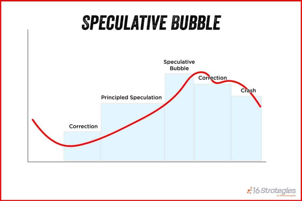 Speculative Bubble Graph