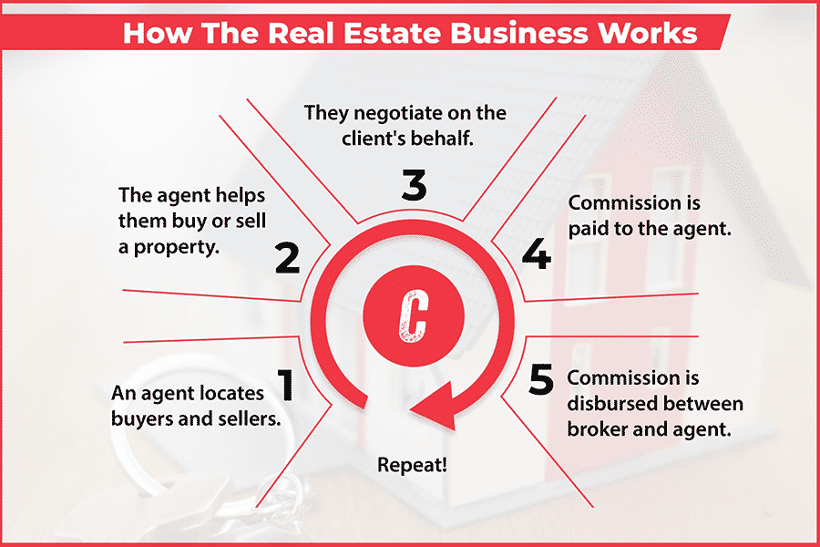 How The Real Estate Business Works Infographic