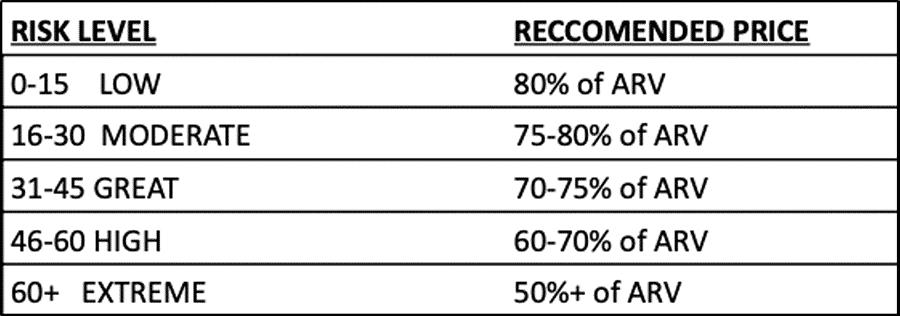 Give a Property Risak Score