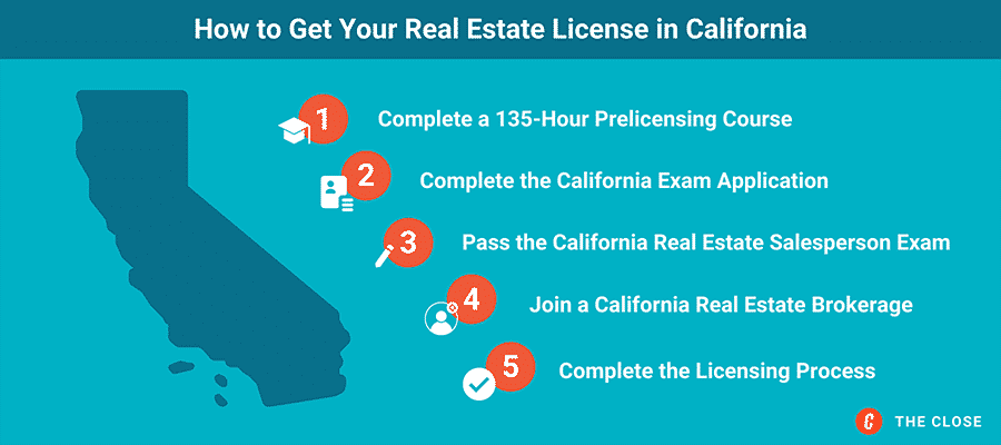 Infographic - How to Get Your Real Estate License in California