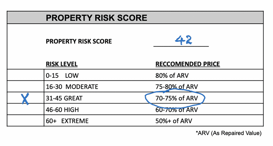 Property's Risk Score and the recommended price