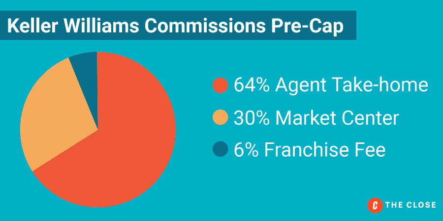 Keller Williams Commissions Pre-Cap