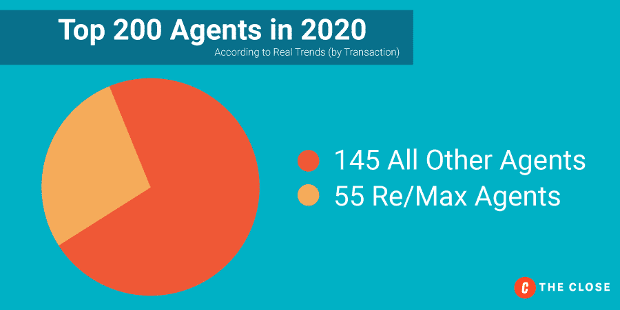 Top 200 Agents in 2020