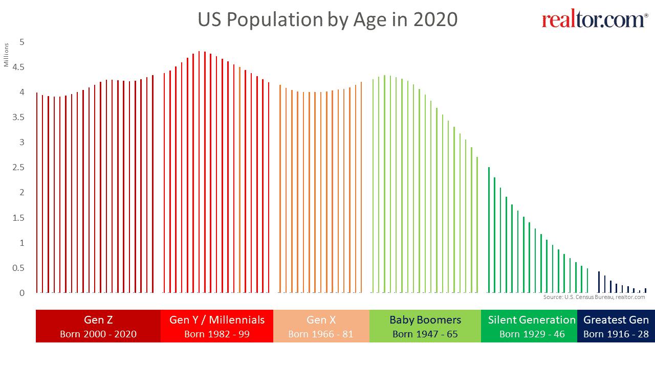 US Population by Age Realtor.com